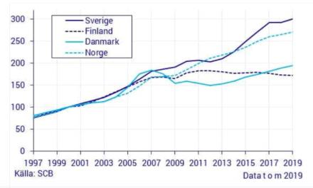 Prisnivån högre i Sverige än i övriga Norden