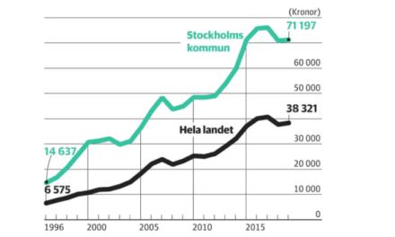 Priset på borätterna har sexdubblats sedan 1996