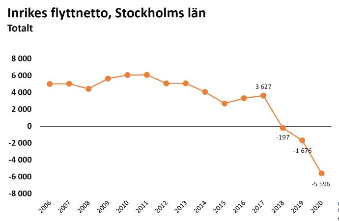 Rekordmånga överger Stockholm
